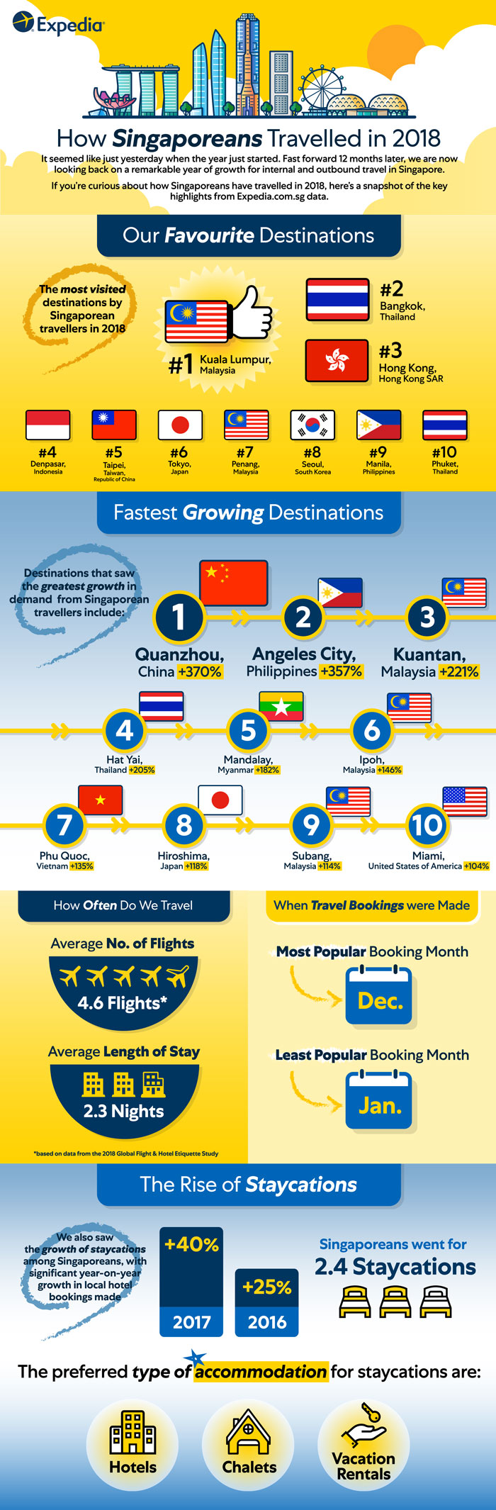 Expedia how singaporeans travelled in 2018